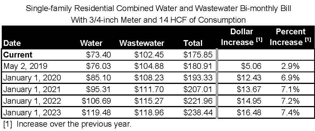 Water and WW Typical SFR Annual Bills next 5 Years