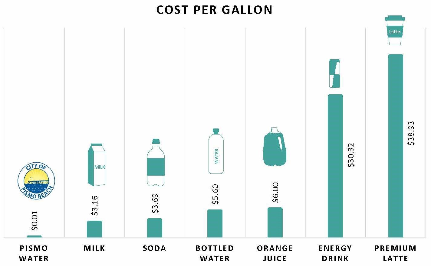 1 Gallon of Water Comparison